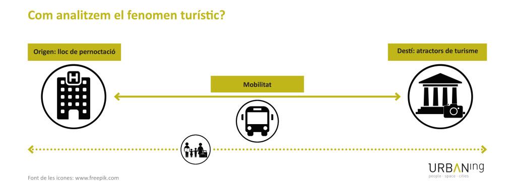 Analisi fenomen turístic