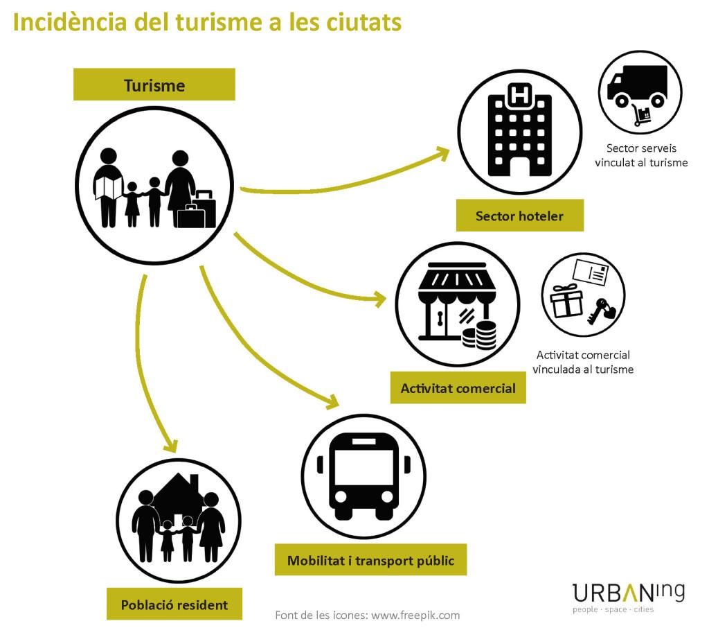 Incidència del turisme a les ciutats