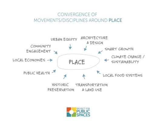 convergencia de disciplinas sobre un lugar/ Font: pps