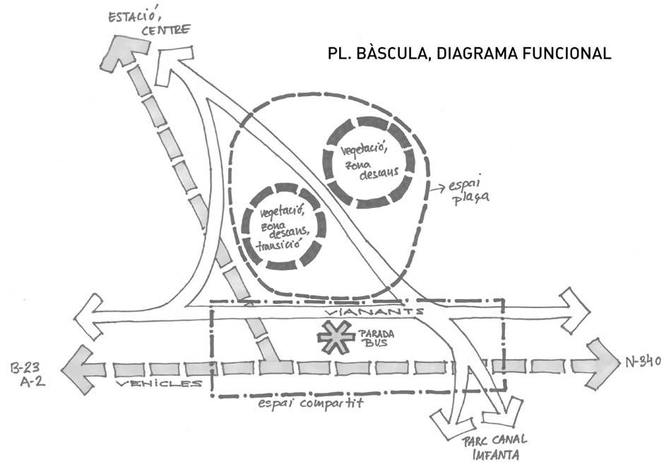 Diagrama funcional de la plaça