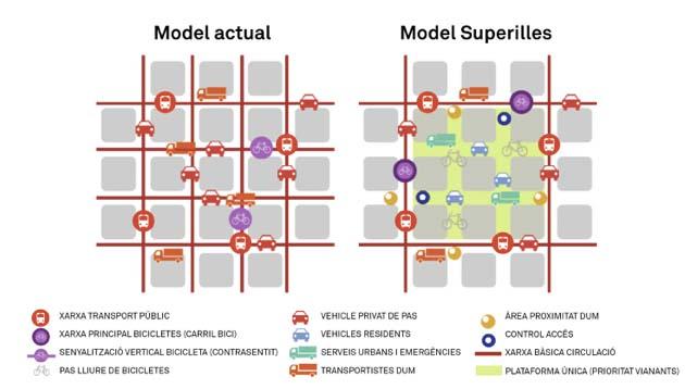 Model tradicional vs model superilles